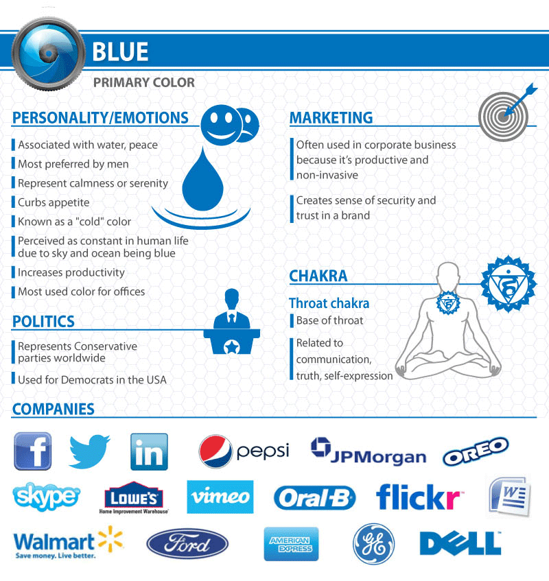 What does a Blue logo say about your company?