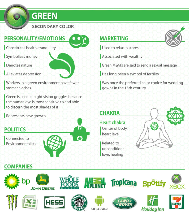 What does a Green logo say about your company?