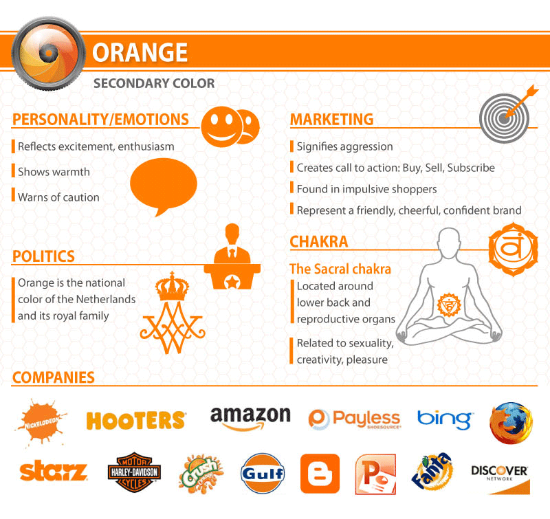 What does a Orange logo say about your company?