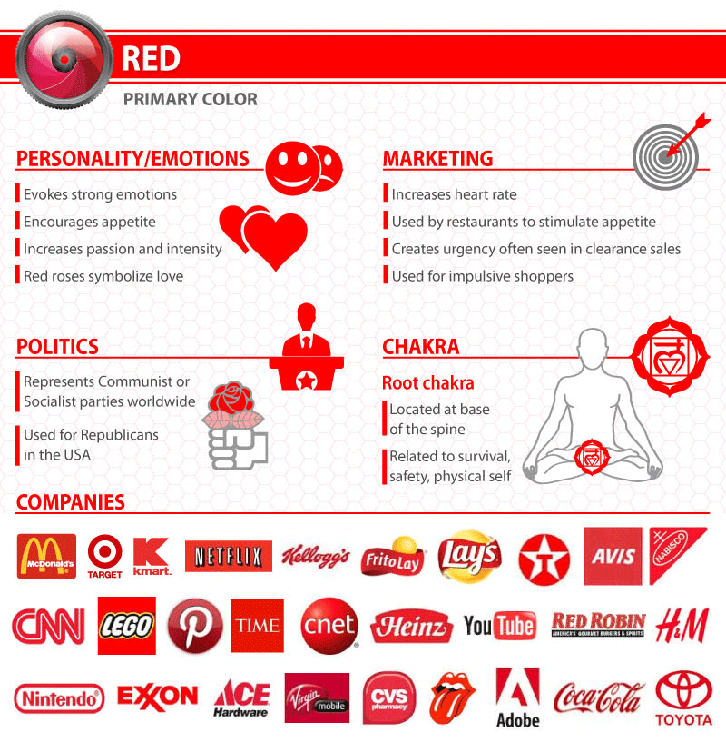 What does a Red logo say about your company?
