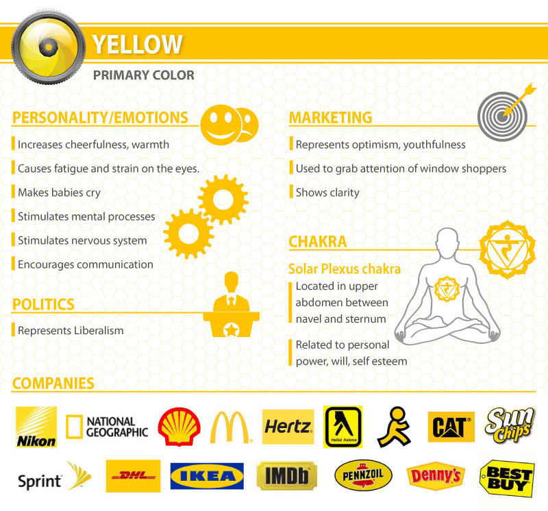 What does a Yellow logo say about your company?